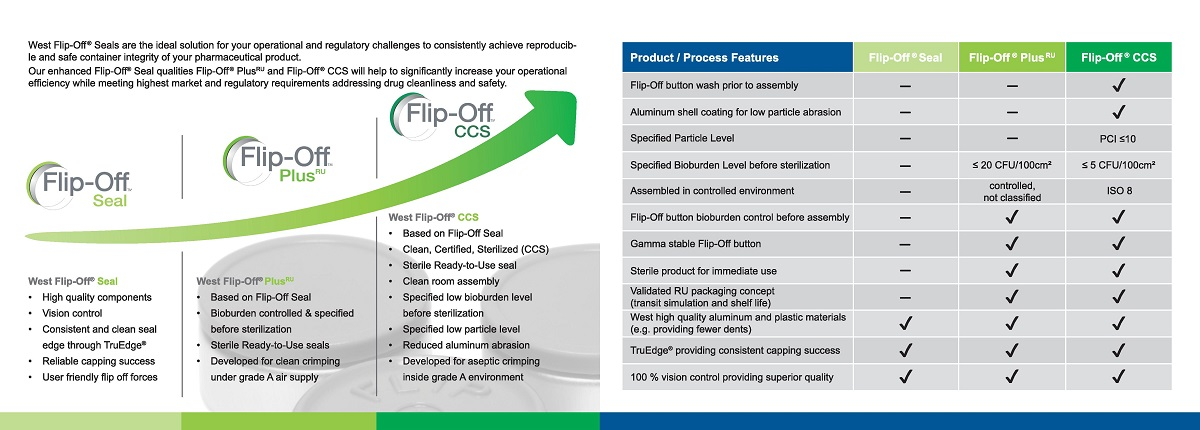 West Flip-Off-CCS® Seals